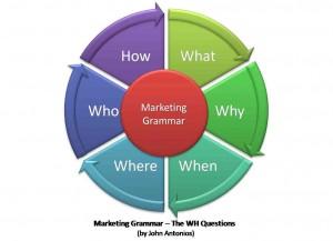 Savoir poser une question en anglais avec un pronom interrogatif