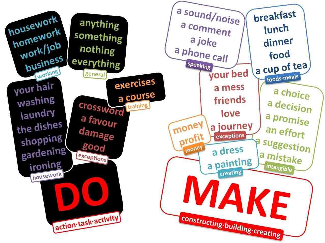 La diff rence entre make et do erreur courante en anglais - Difference entre encastrable et integrable ...