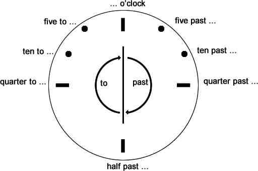 Connu Comment dire l'heure en anglais - What time is it? FS41