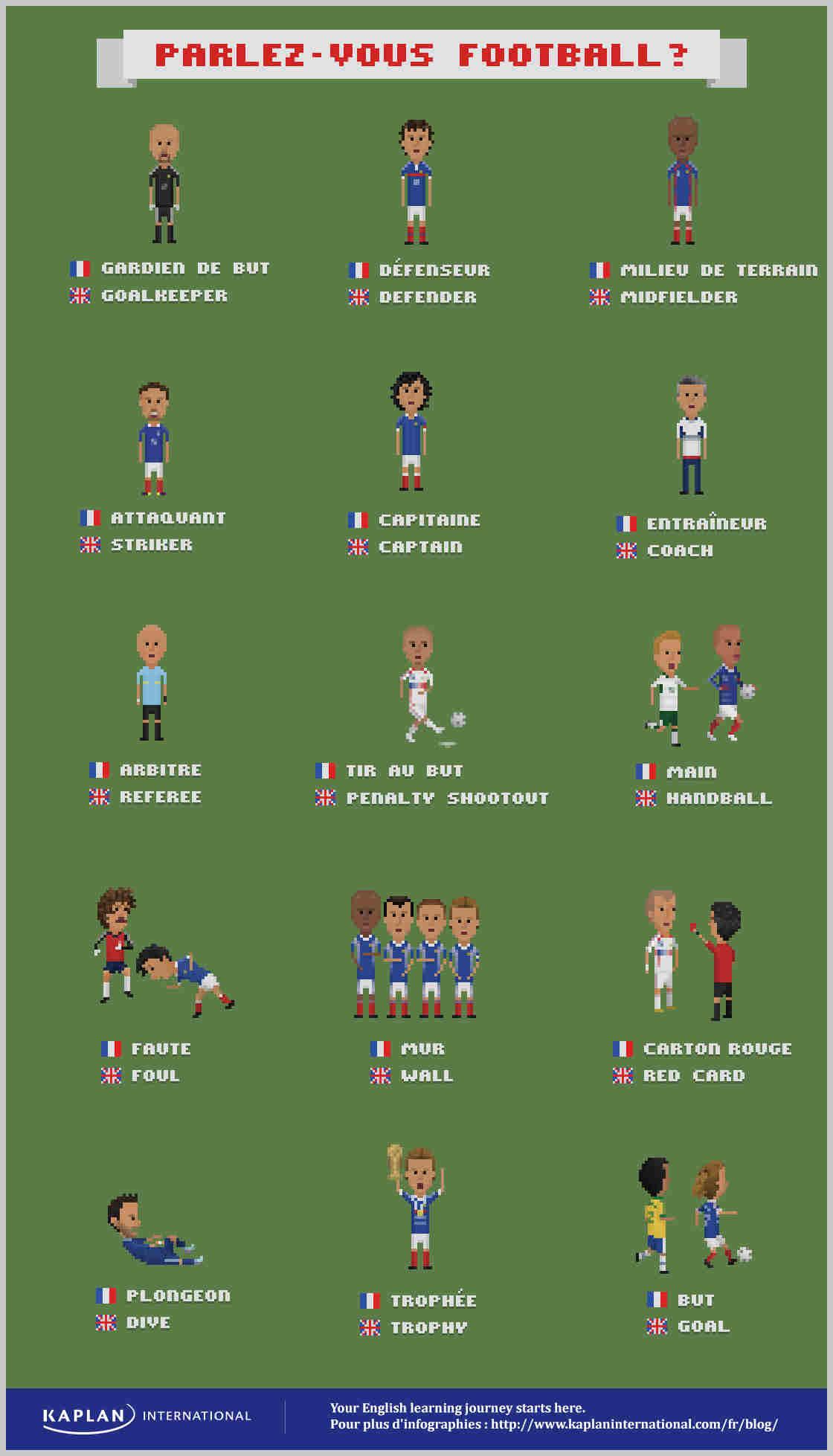 apprendre le vocabulaire du foot en anglais avec les bleus